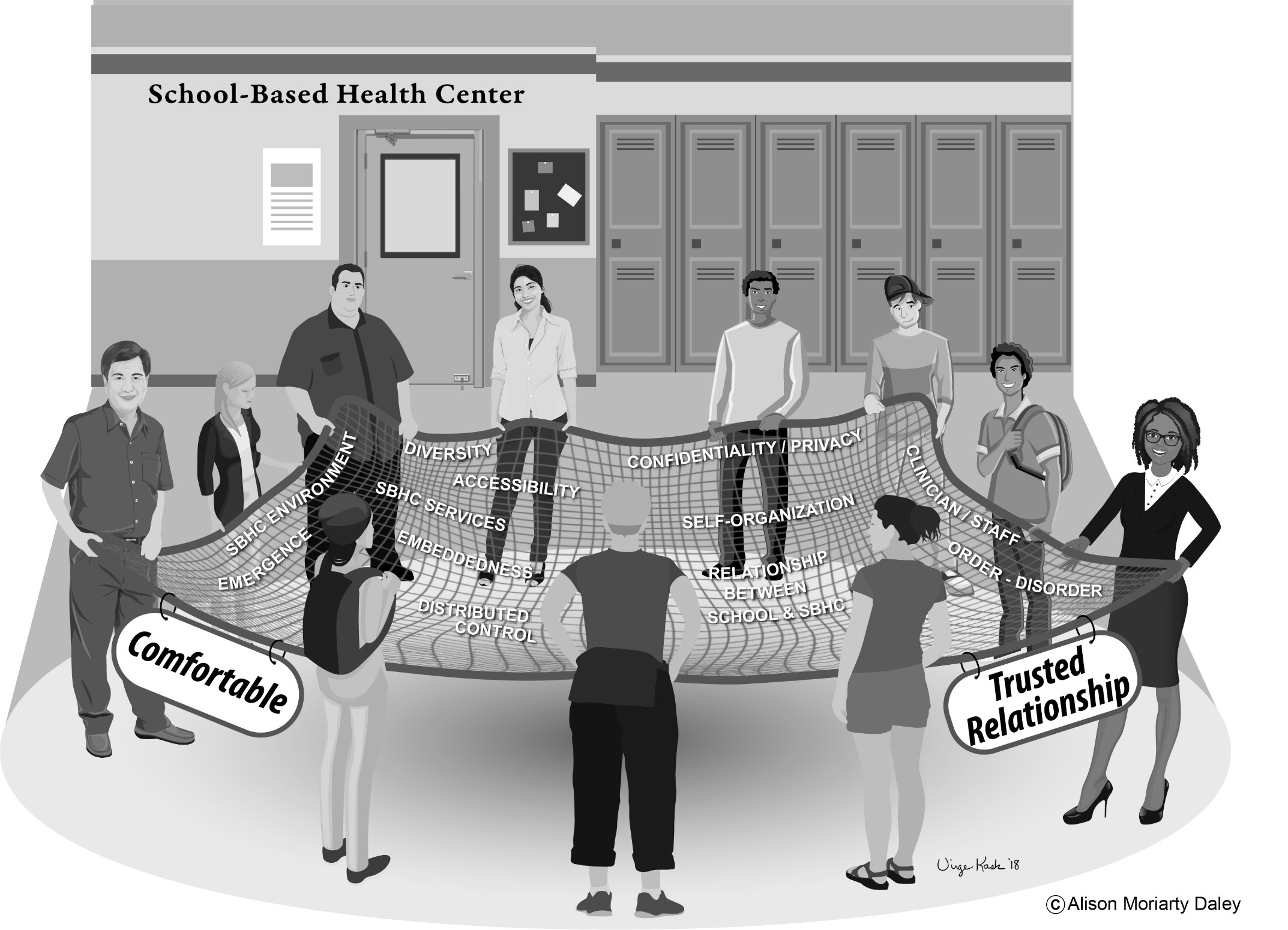 "Cartoon diverse School officials in front of sign that says ""School-based Health center"" holding a net with words lying on it: SBHC environment, Emergence, Diversity, Accessibility, SBHC Services, Embeddedness, Distributed control, confidentiality/privacy, self-organization, relationship between school and SBHC, clinician staff, order, disorder; Hanging from net are words Comfortable, and Trusted Relationship;"