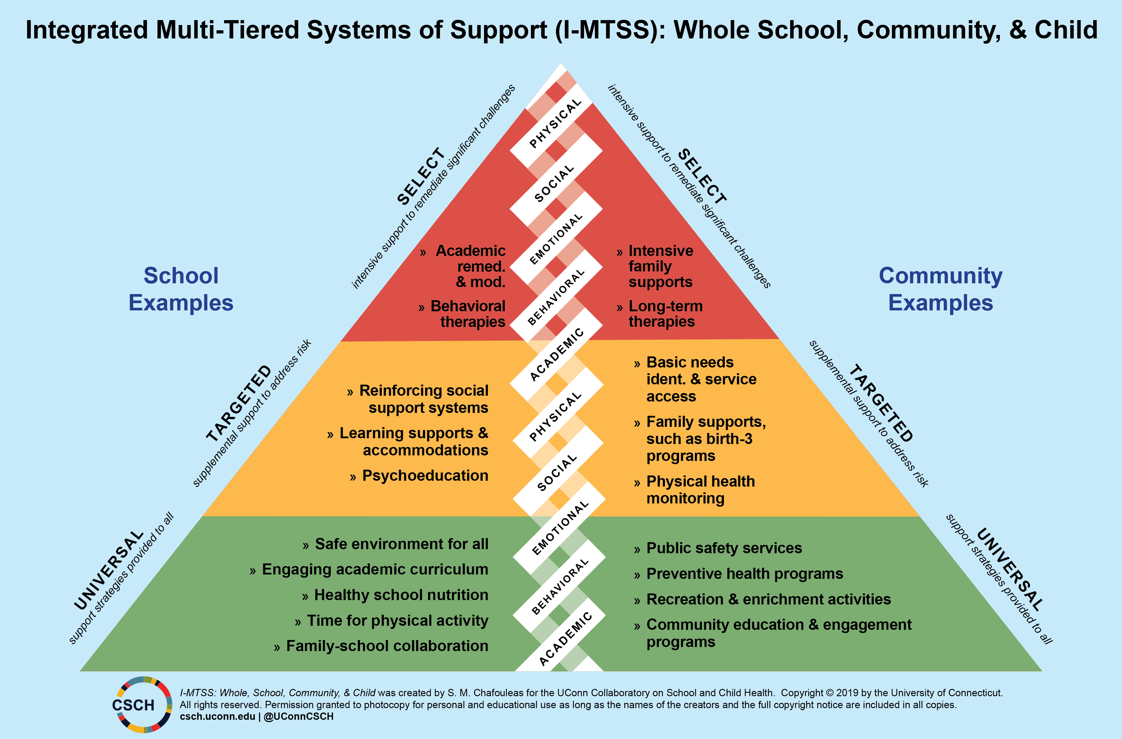 Integrated Multi-Tiered Systems of Support (I-MTSS): Whole School,Community, & CHild